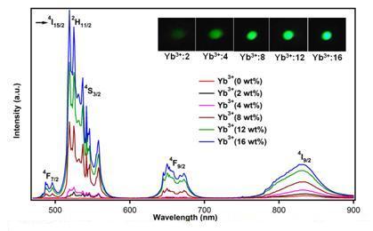 research-Nanophotonics